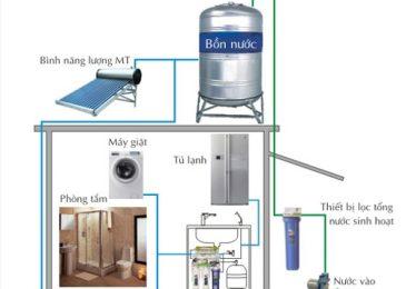 Nguồn nước nào cần sử dụng thiết bị lọc nước?