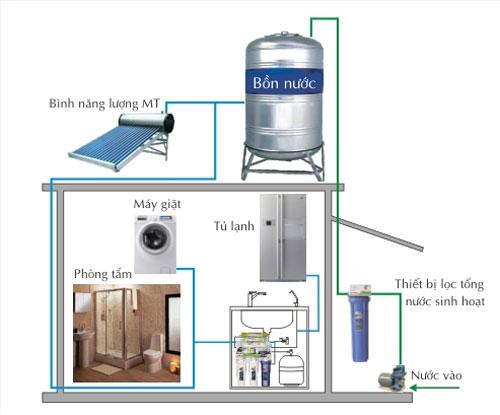 Hệ thống lọc nước gia đình